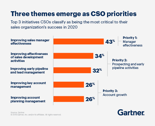 Bar graph displaying the top 3 initiatives CSOs classify as being the most critical to their sales organization's success in 2020.