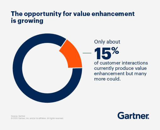 The opportunity for value enhancement is growing