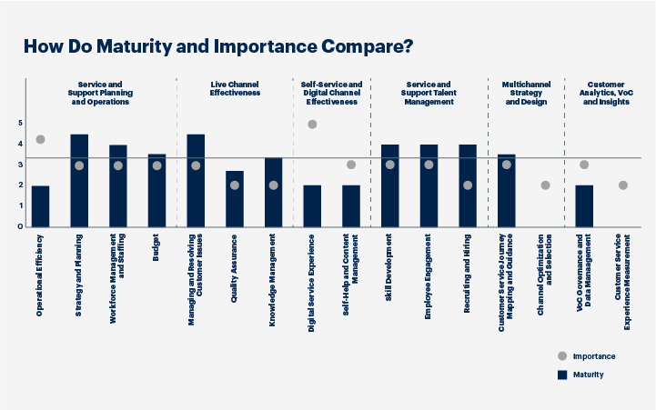 Graph showing how Maturity and Importance Compare