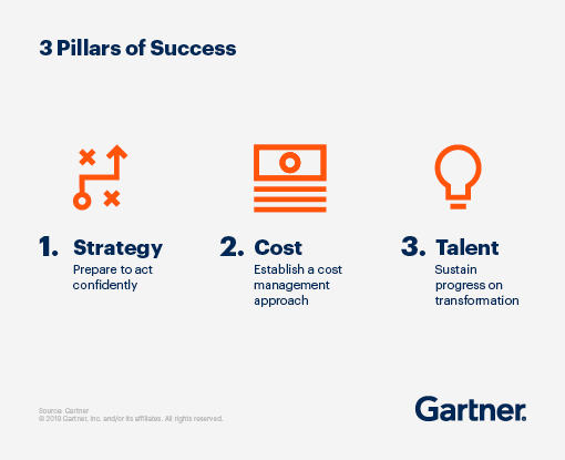 The 3 Pillars of Supply Chain success: 1. Strategy: Prepare to act confidently. 2. Cost: Establish a cost management approach. 3. Talent: Sustain progress on transformation.