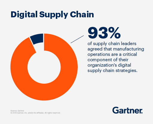 Digital Supply Chain: 93% of supply chain leaders agreed that manufacturing operations are a critical component of their organizations digital supply chain strategies.