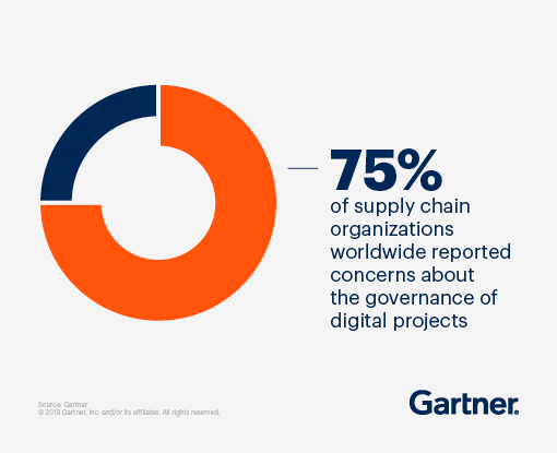 75% of supply chain organizations worldwide reported concerns about the governance of digital projects
