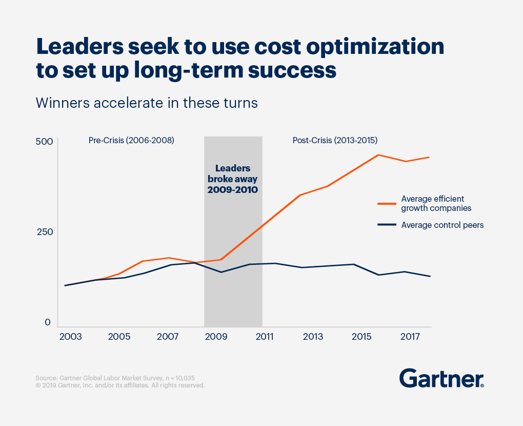 Leaders seek to use cost optimization to set up long-term success. Winners accelerate in these turns.