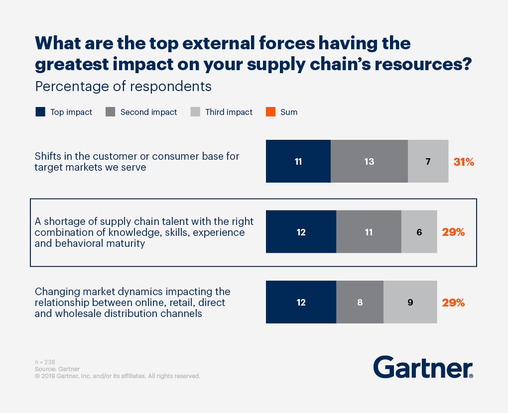 Graphic displaying the top external forces having the greatest impact on your supply chain's resources.