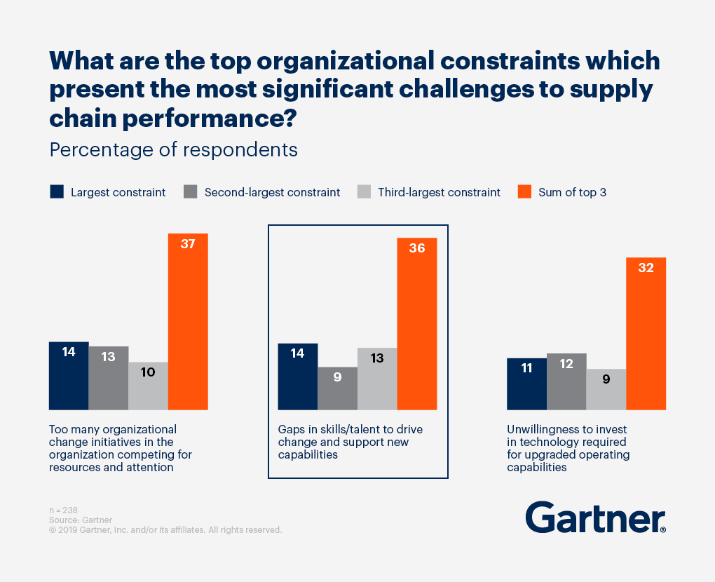 Bar graph displaying the top organizational constraints which present the most significant challenges to supply chain performance.