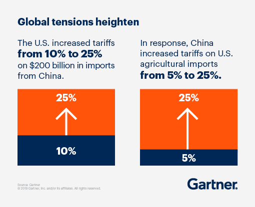 Global tensions heighten: The U.S increased tariffs from 10% to 25% on $200 billion in imports from China. In response, China increased tariffs on U.S agricultural imports from 5% to 25%.
