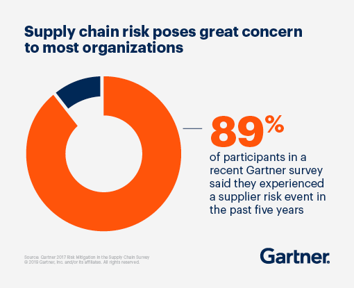 Supply chain risk poses great concern to most organizations. 89% of participants in a recent Gartner survey said they experienced a supplier risk event in the past five years.
