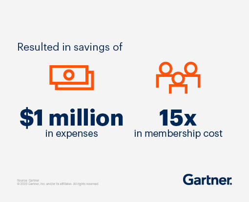 Resulted in savings of $1 million in expenses and 15x in membership cost.