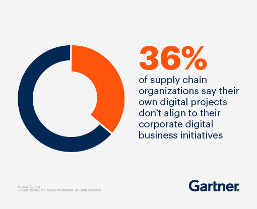 36% of supply chain organizations say their own digital projects don't align to their corporate digital business initiatives