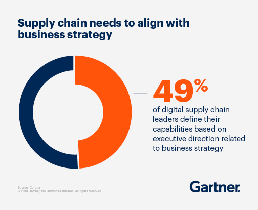 Supply chain needs to align with business strategy: 49% of digital supply chain leaders define their capabilities based on executive direction related to business strategy.