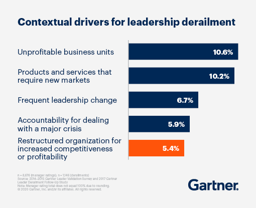 Bar graph displaying the contextual drivers for leadership derailment by percentage with 10.6% being unprofitable business units.