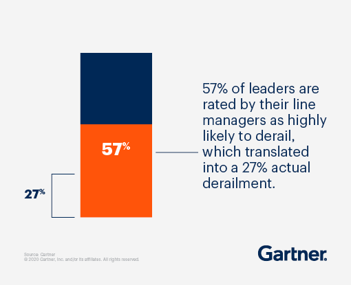 57% of leaders are rated by their line managers as highly likely to derail, which translated into a 27% actual derailment.