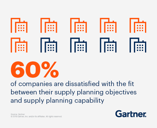 60% of companies are dissatisfied with the fit between their supply planning objectives and supply planning capability.