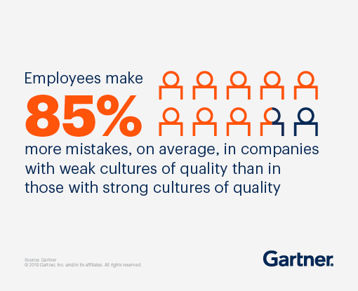 Employees make 85% more mistakes, on average, in companies with weak cultures of quality than in those with strong cultures of quality.
