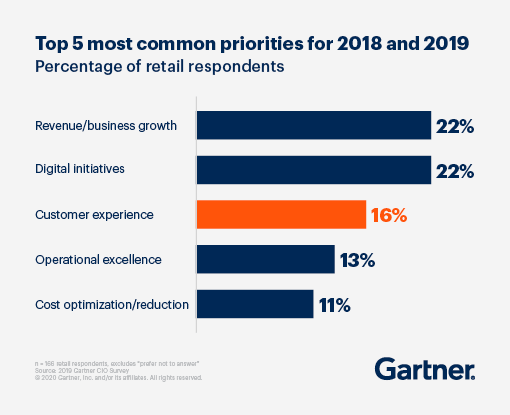 Bar graph displaying the Top 5 most common priorities for 2018 and 2019 based on percentage of retail respondents.