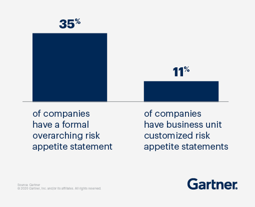 35% of companies have a formal overarching risk appetite statement, and 11% of companies have business unit customized risk appetite statements.