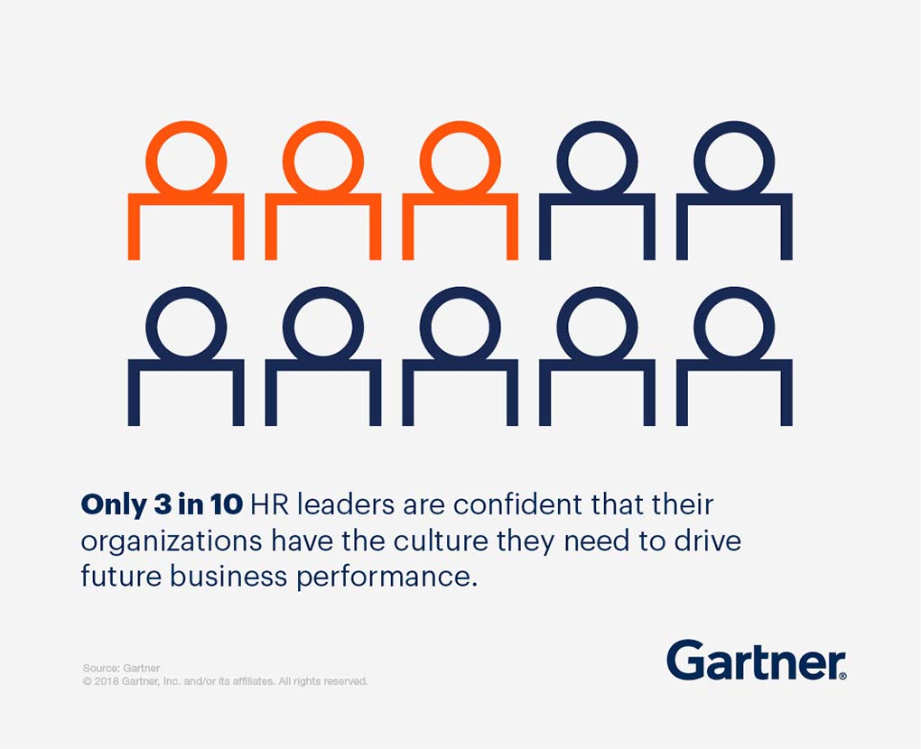 Only 3 in 10 HR leaders are confident that their organizations have the culture they need to drive future business performance.