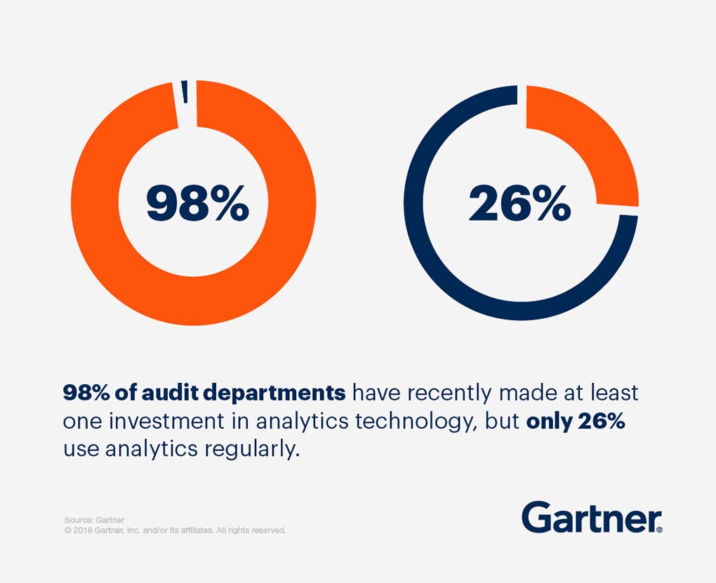 98% of audit departments have recently made at least one investment in analytics technology, but only 26% use analytics regularly.