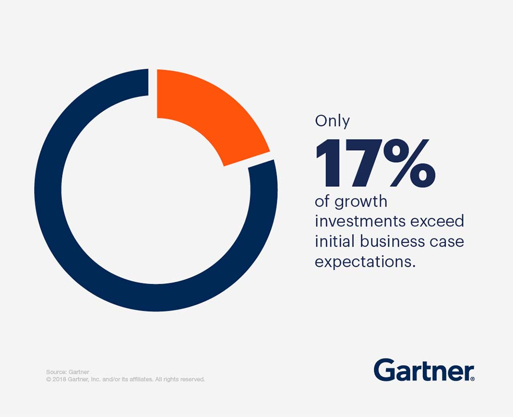 Only 17% of growth investments exceed initial business case expectations.