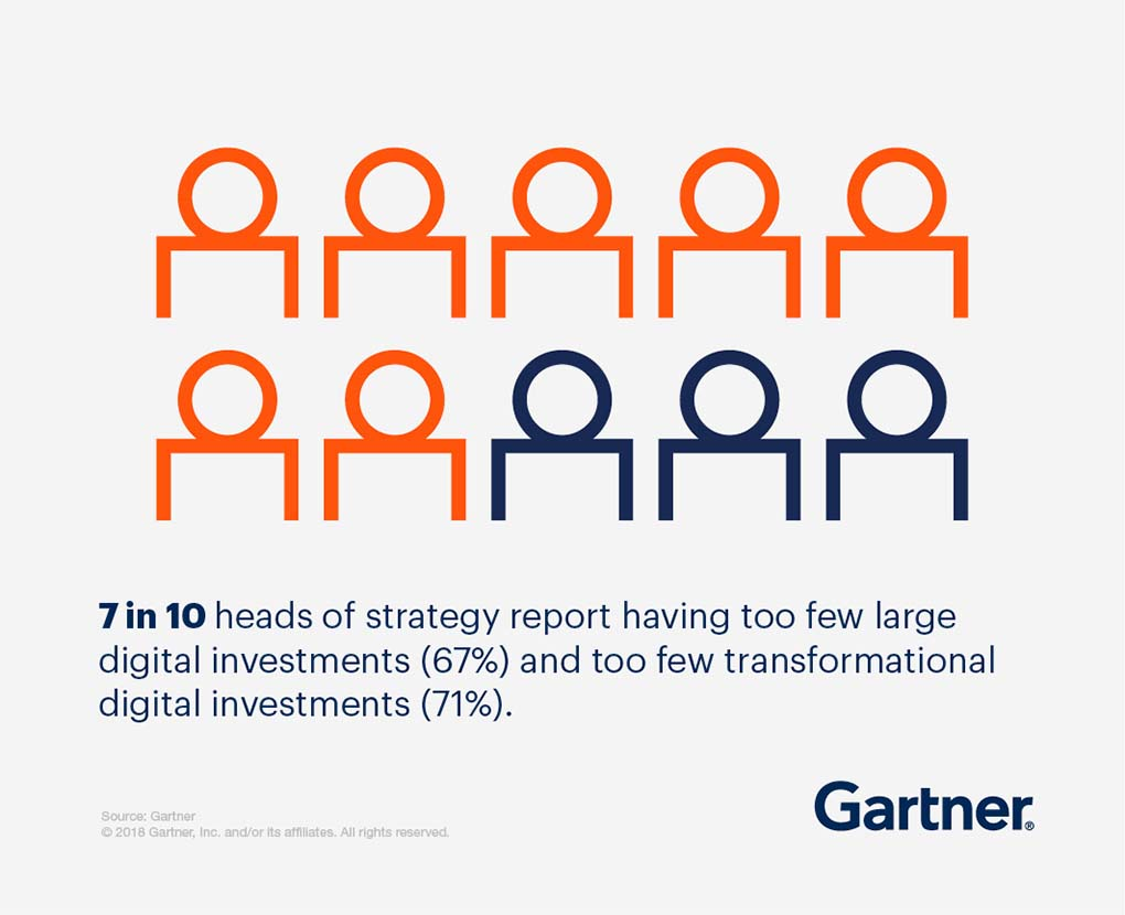 7 in 10 heads of strategy report having too few large digital investments (67%) and too few transformational digital investments (71%)