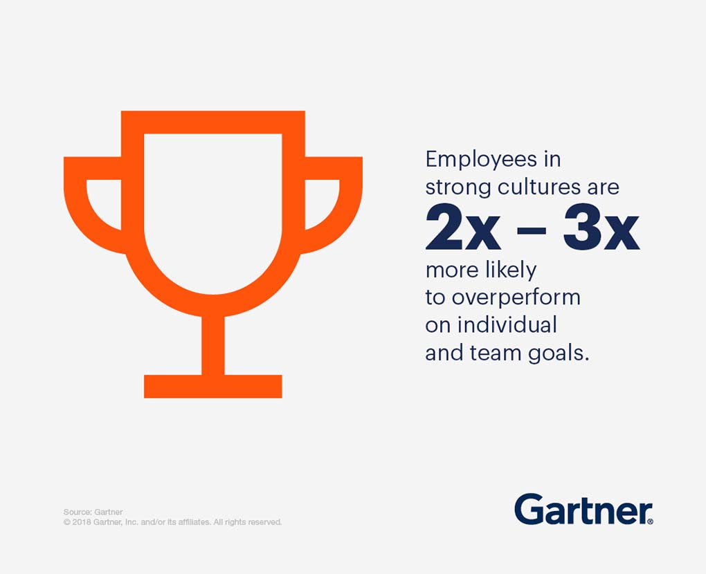 Employees in strong cultures are 2x-3x more likely to over-perform on individual and team goals.